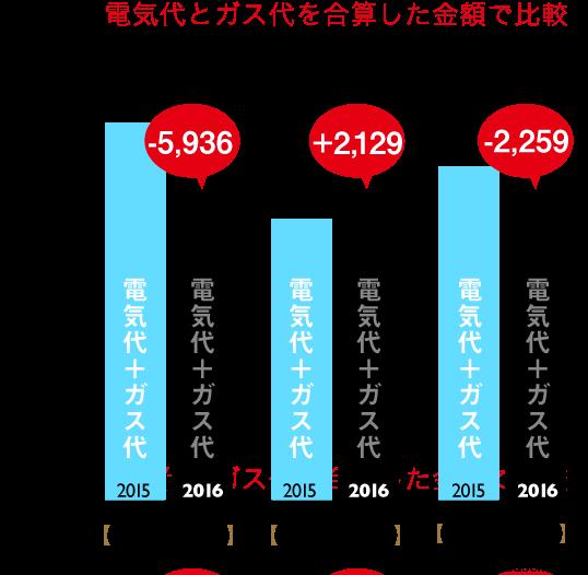 一人暮らし、8月から10月電気料金の比較(ガス料金との合算から)