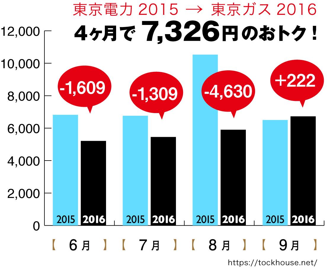 6月から9月の電気料金の比較